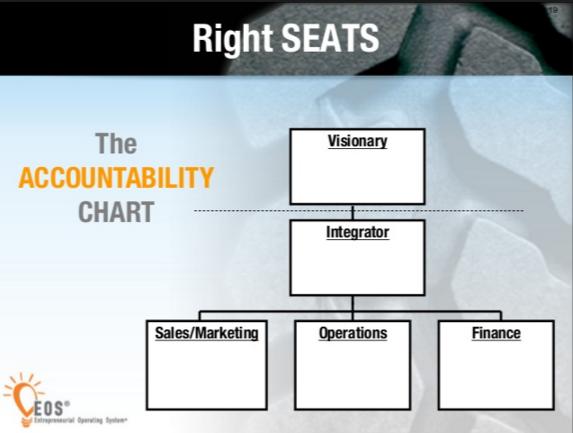 organization accountability chart